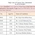 Civil Judge Mains Result Released  - Gujarat High Court