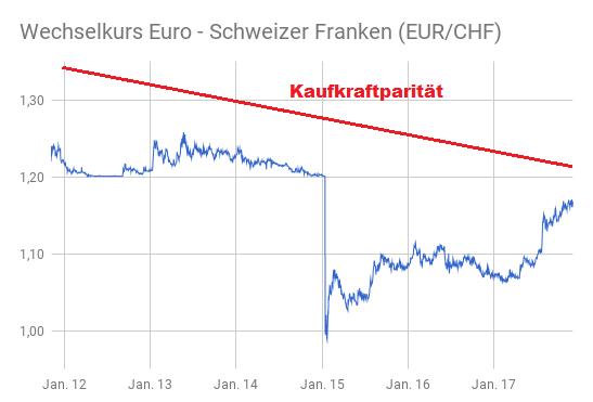 wechselkurs schweizer franken in euro