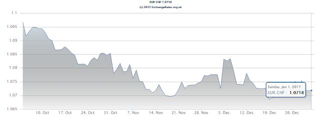 Gráfico com a evolução da moeda, EUR-CHF
