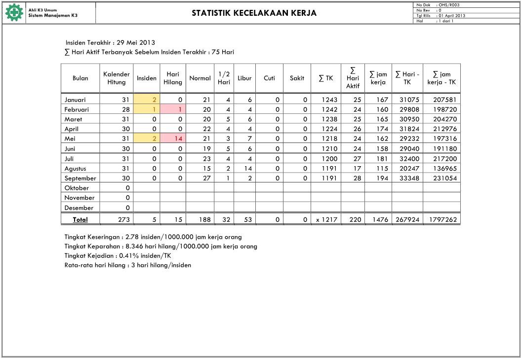 Formulir Laporan Statistik Kecelakaan Kerja Manajemen K3 Umum