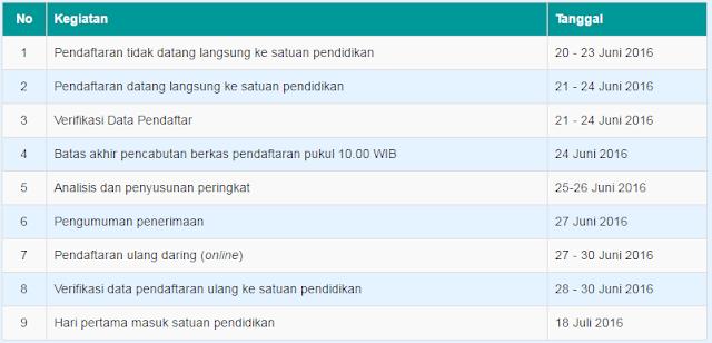Jadwal dan Syarat Pendaftaran PPD SMP Negeri Kota Semarang Tahun Pelajaran 2016/2017. (ppd.semarangkota.go.id)