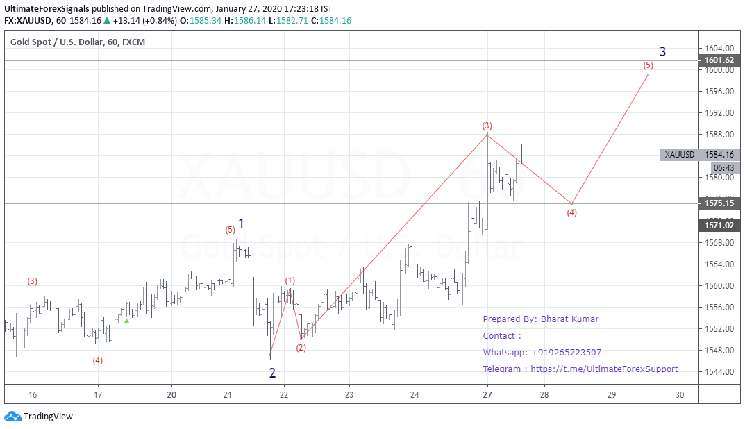 XAU/USD Elliott Wave Hourly Chart