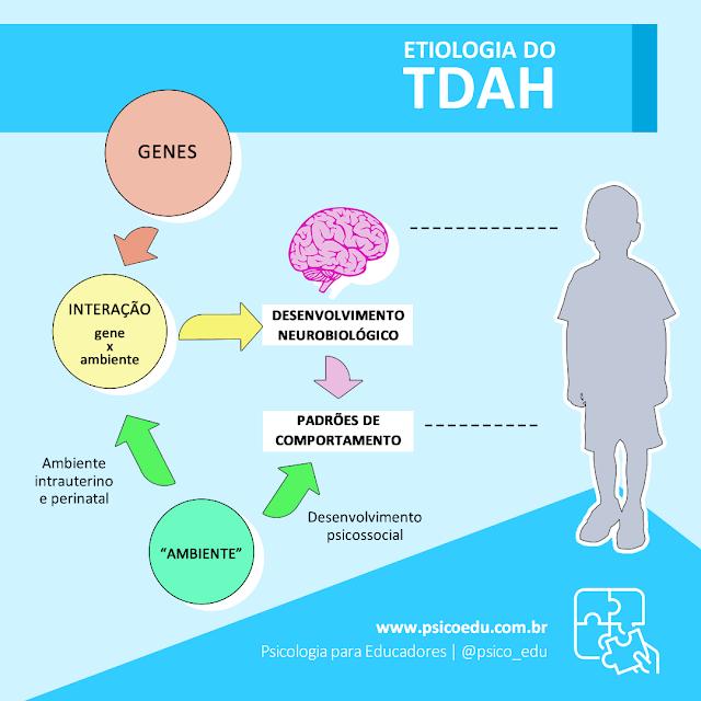 O que causa hiperatividade e deficit de atenção na criança, biológico, genético ou criação