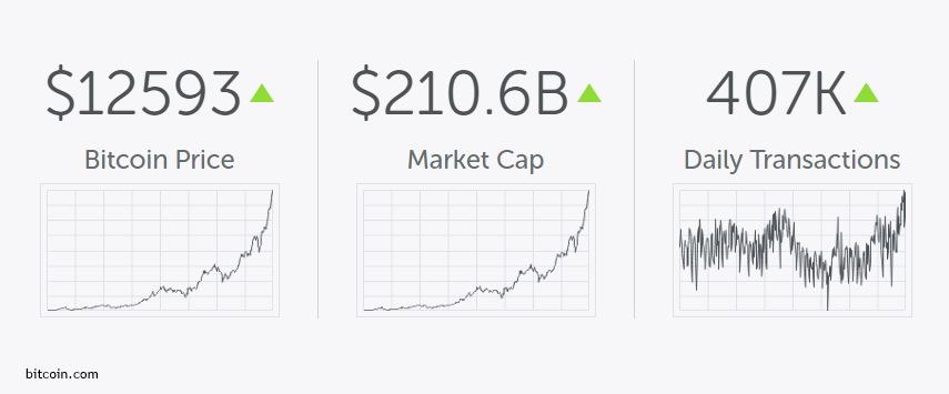 Bitcoin neden yükselir?