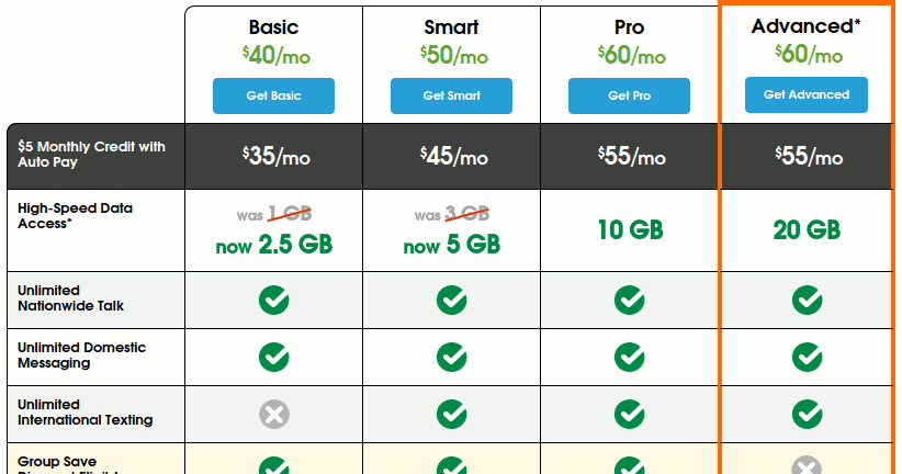 Cricket Increases High Speed Data Adds New 60 20 Gb Plan