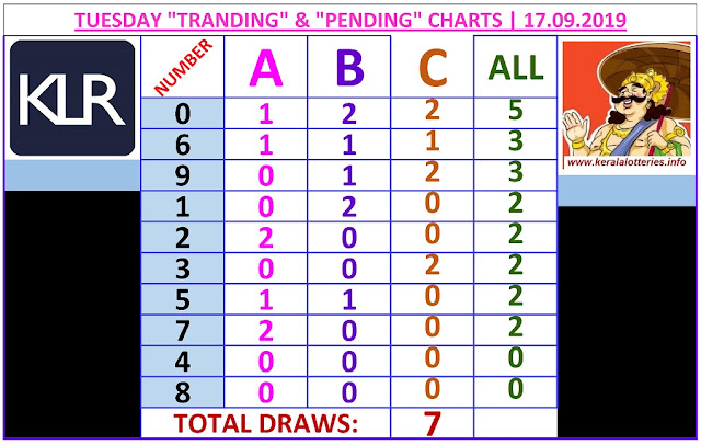 Kerala lottery result ABC and All Board winning number chart of latest 07 draws of Tuesday  Sthree Sakthi lottery. Sthree Sakthi Kerala lottery chart published on 17.09.2019