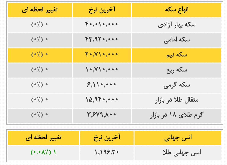 Nerkhe Arz Azad Dar Iran