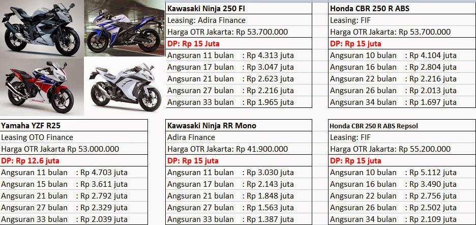 Harga Cicilan Motor Yamaha R25, CBR 250, Ninja 250 2014 ...