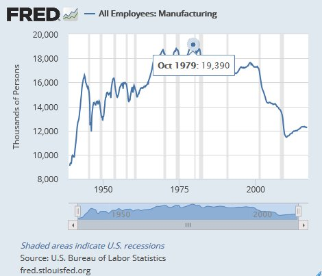 Manufacturing and unions peaked in 1979