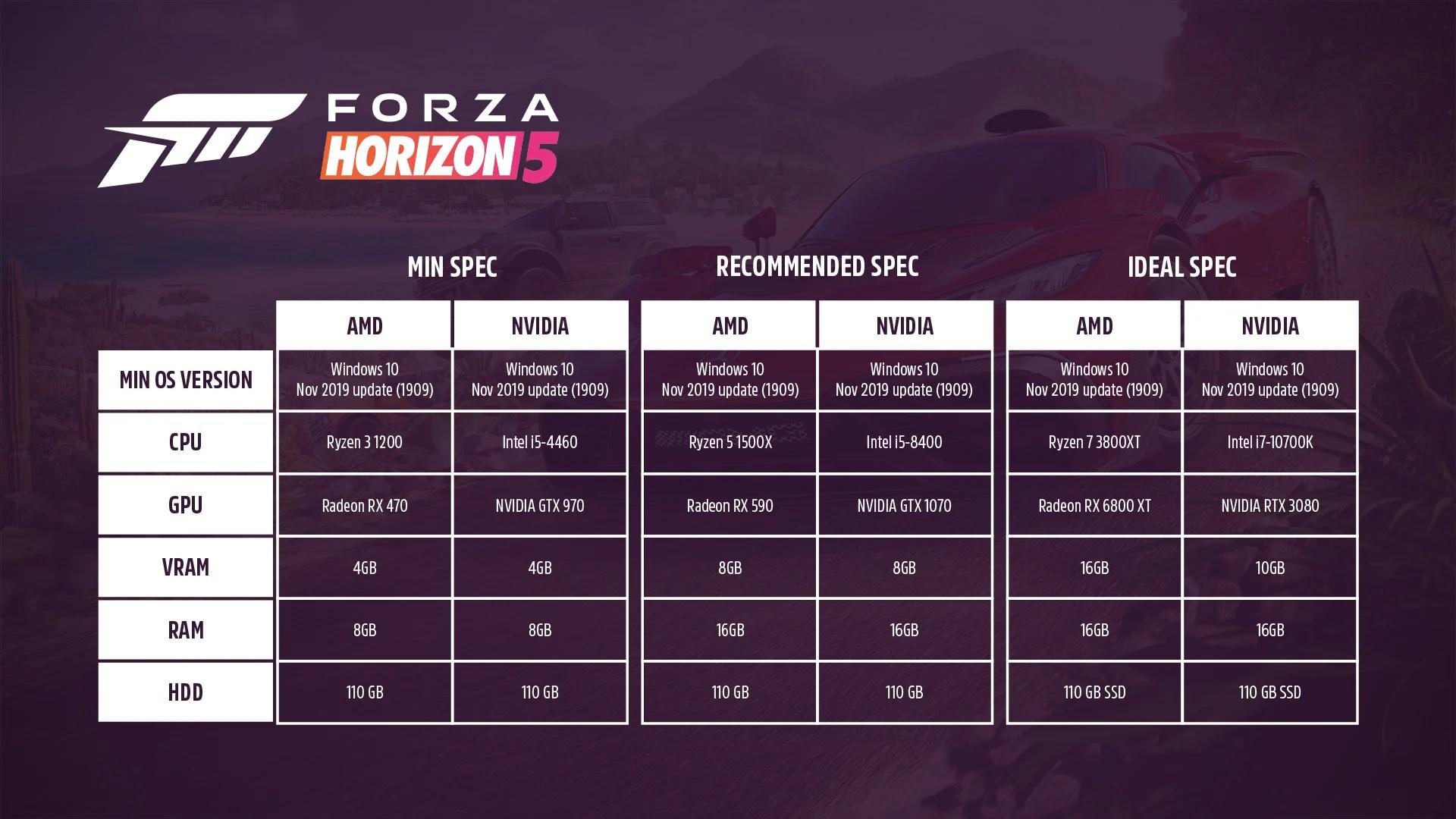 Forza Horizon 5 PC requirements min and max