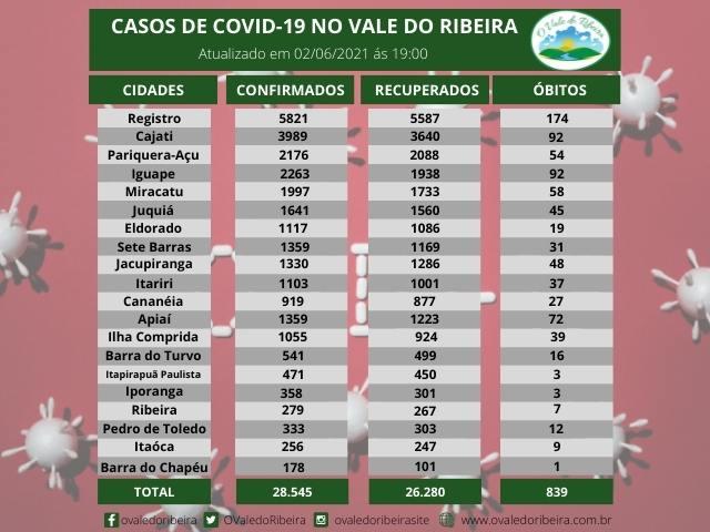 Vale do Ribeira soma 28.545 casos positivos, 26.280 recuperados e 839 mortes do Coronavírus - Covid-19