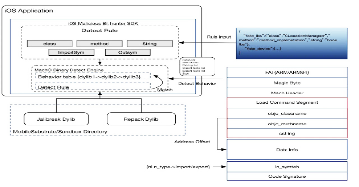 iOS Malicious Bit Hunter : A Malicious Plug-In Detection Engine For iOS Applications
