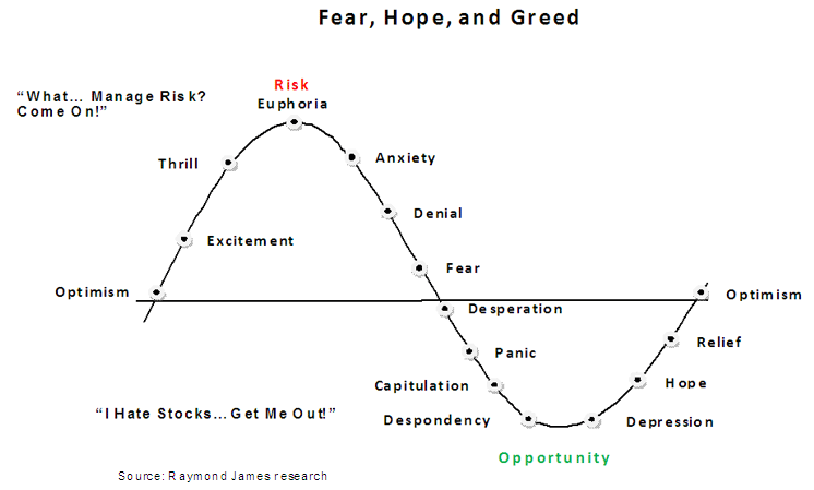 my trading adventure  fear and greed