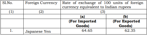 India Customs Exchange Rate Notification with effect from 16th November 2018