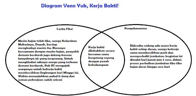 diagram venn yuk kerja banti www.simplenews.me