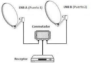 Conmutador Unir Dos Antenas una Sola Señal