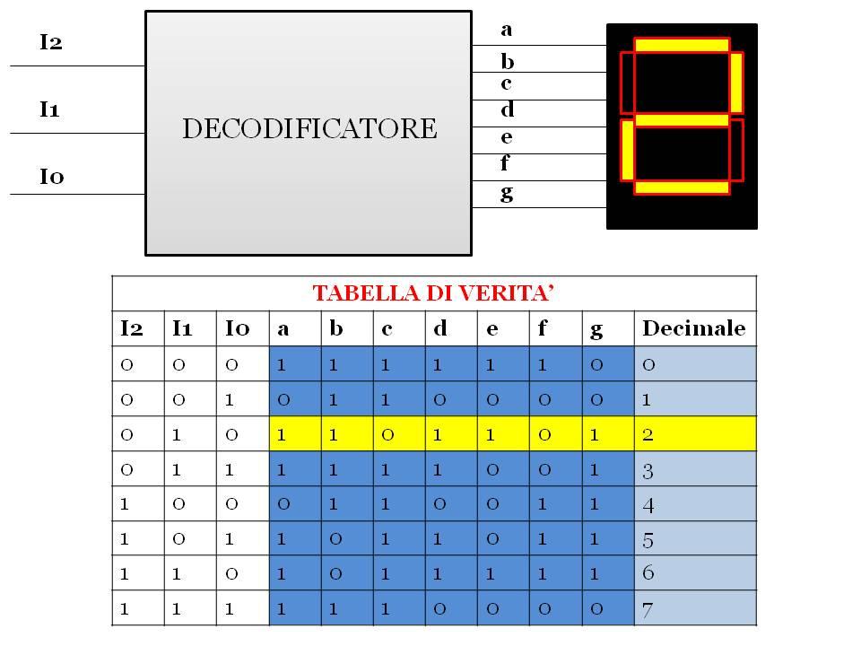 decodificatore