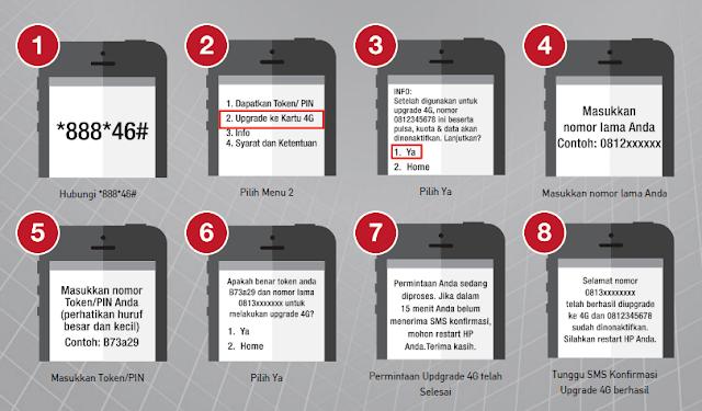 Cara Mengunakan FLash 4G Telkomsel