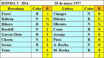 Resultados de la tercera ronda del Torneo Triangular Internacional Madrid - Lisboa - Barcelona
