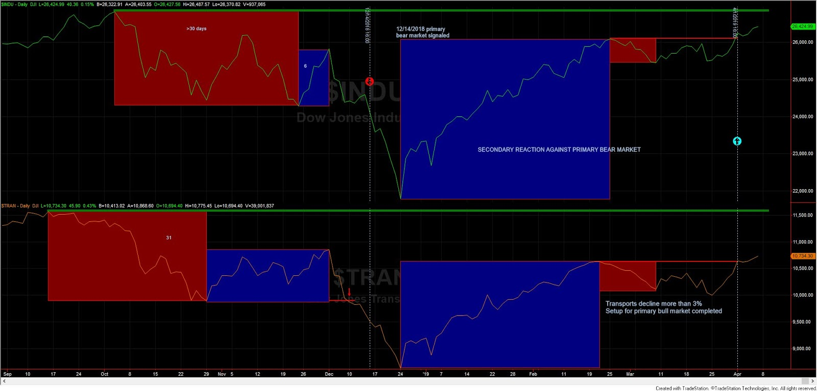 Dow Theory Investment: Dow theory Update for April 5st: Back