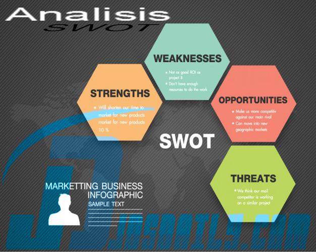 Strategi Pemasaran Dengan Swot Analysis