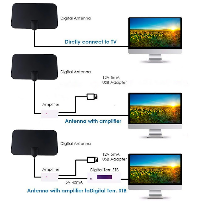 Kebidumei 2021TV Antenna 4K 25DB High GainDTV Box Digital EU Active Indoor Aerial HD Flat Design
