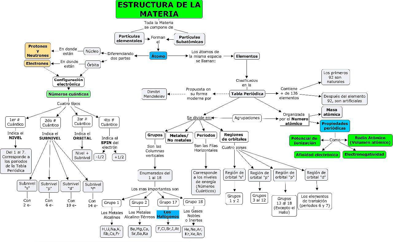 Mapa conceptual estructura de la materia