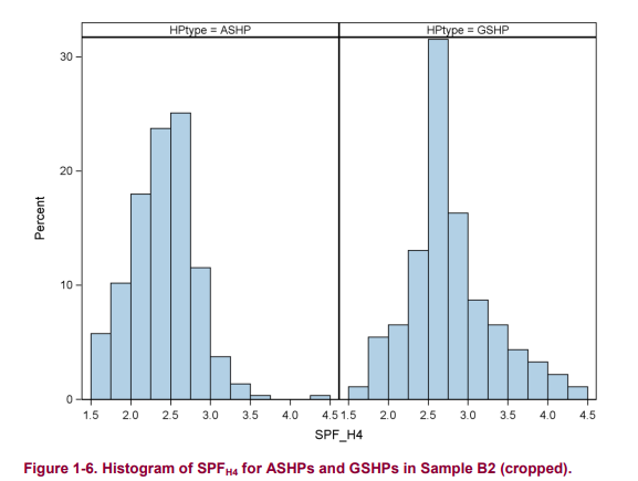 Heat Pump spread of SPF values DECC