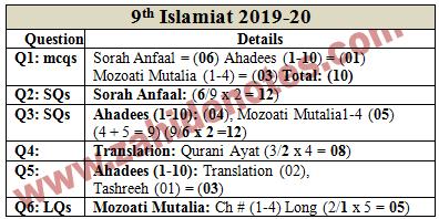 9th class islamic study compulsory pairing scheme 2020