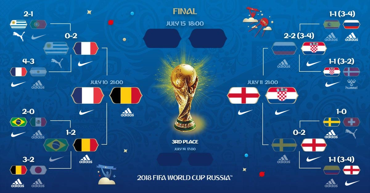 Only two Nike teams were eliminated in the 2018 World Cup knockout stage so  far (Brazil and Portugal) 156a50bc1