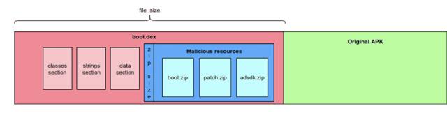 [Cảnh Báo] Phát hiện phần mềm độc hại mới giả mạo các ứng dụng trên 25 triệu thiết bị Andoird - CyberSec365.org