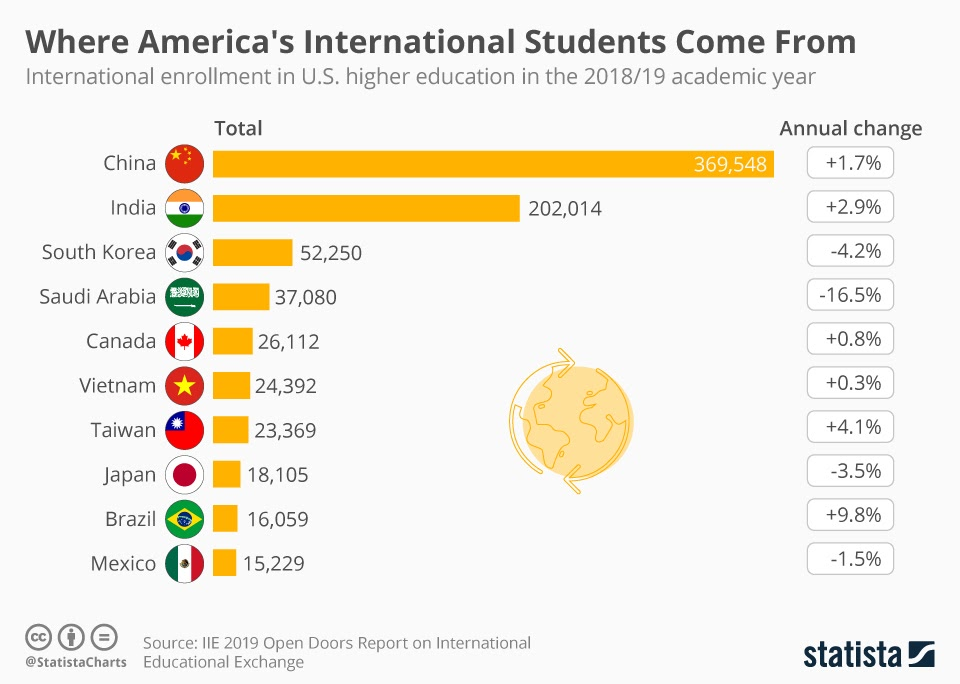 America's International Student Population #Infographic
