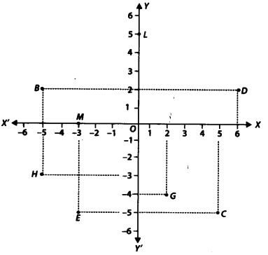NCERT Solutions for Class 9 Maths Chapter Chapter 3 Coordinate Geometry Ex 3.2