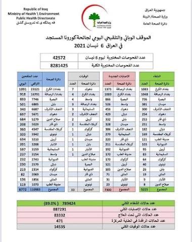 الموقف الوبائي والتلقيحي اليومي لجائحة كورونا في العراق ليوم الثلاثاء الموافق ٦ نيسان ٢٠٢١