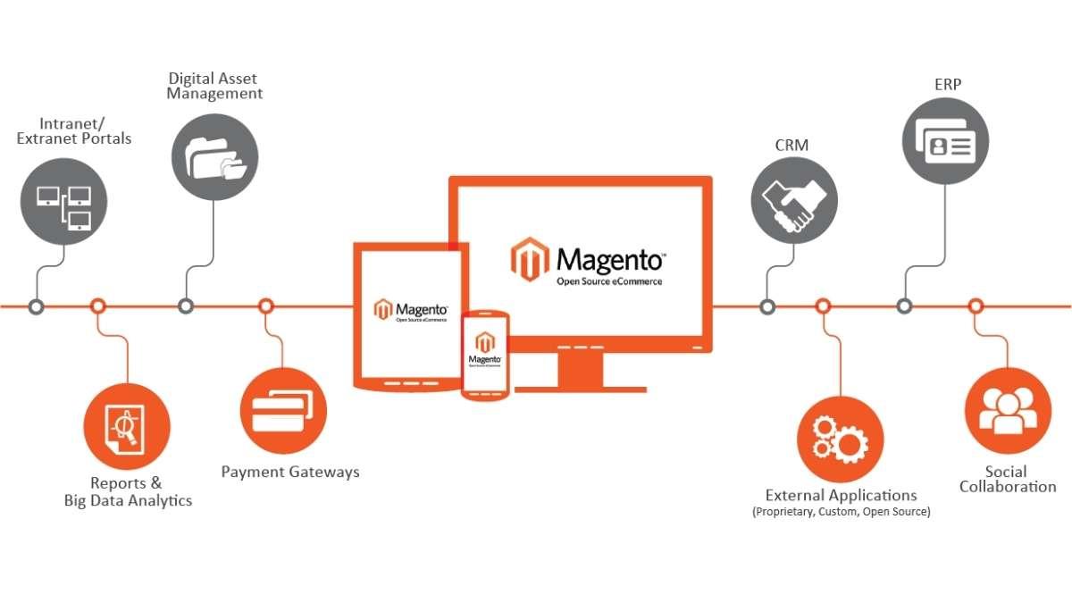 Best for E-commerce website development