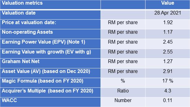 KFIMA valuation table