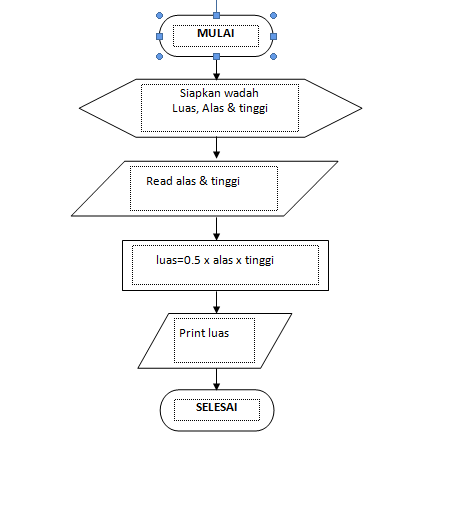 Menambah teks pada simbol-simbol flowchart