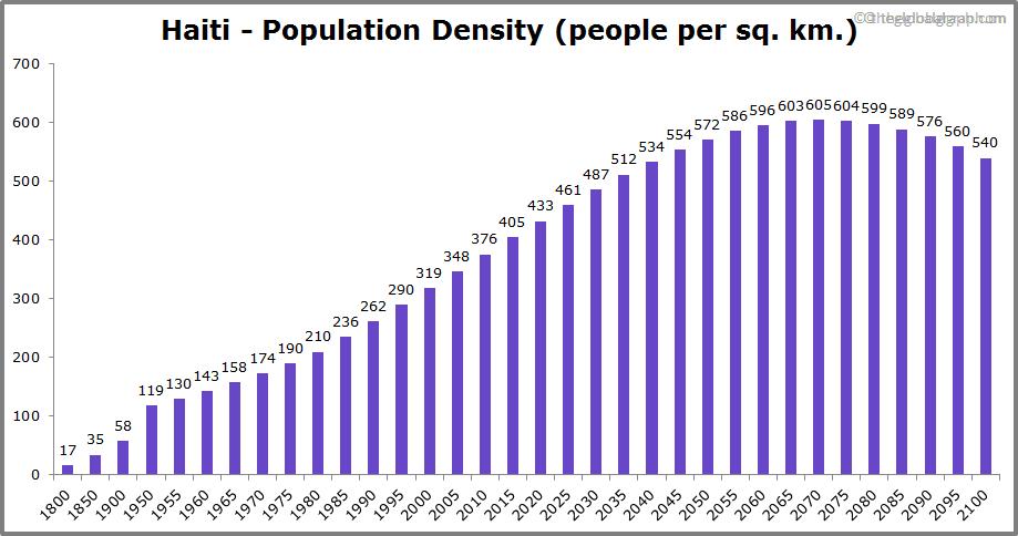 Haiti  Population Density (people per sq. km.)