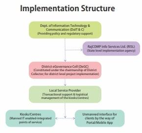 emitra implementation