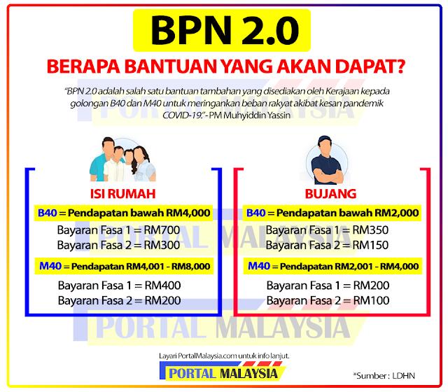 Bantuan Prihatin Nasional 2.0, Geran Khas Prihatin, Bantuan Tambahan BPN 2.0