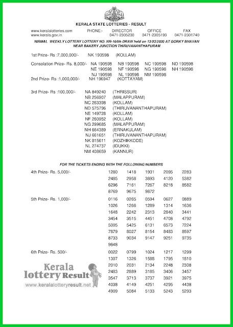LIVE: Kerala Lottery Result 13-03-2020 Nirmal NR-164 Lottery Result