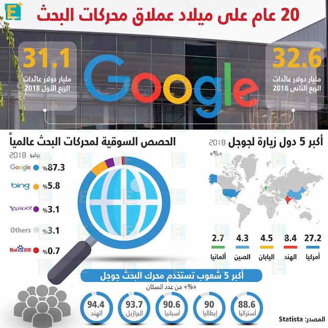 """20 عاما على ميلاد """"جوجل"""" عملاق محركات البحث"""