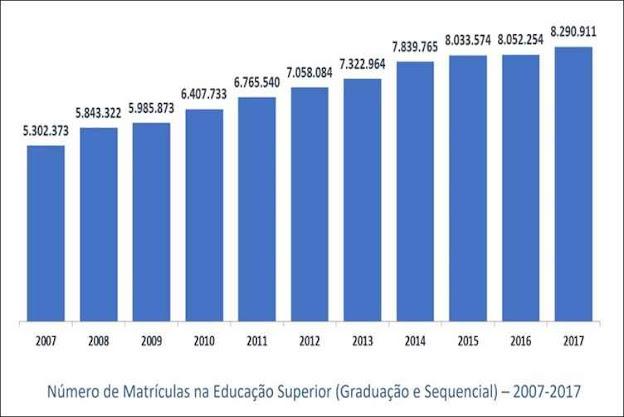 Graças à EAD, matrículas do ensino superior voltam a crescer