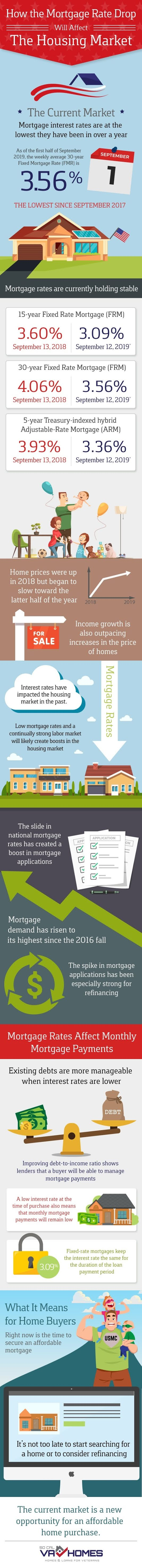 How the Mortgage Rate Drop Will Affect the Housing Market #infographic