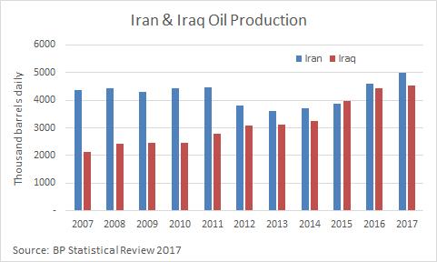 Uk oil forecast forex