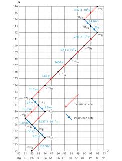 Grafik deret uranium