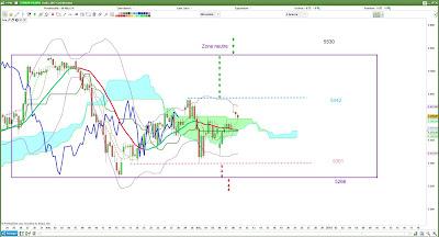 CAC40: plan de trade [11/12/17]