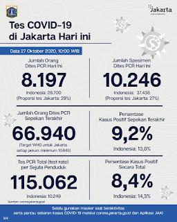 Update Corona di Jakarta : Ada 781 Orang di DKI Terpapar COVID-19