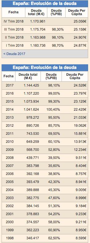 evolución deuda española