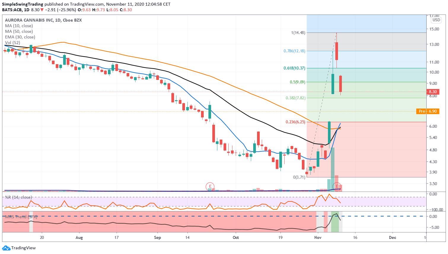 Aurora Simple Swing Trading Chart Update